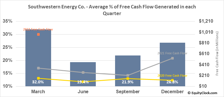 Southwestern Energy Co. (NYSE:SWN) Free Cash Flow Seasonality