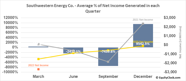 Southwestern Energy Co. (NYSE:SWN) Net Income Seasonality