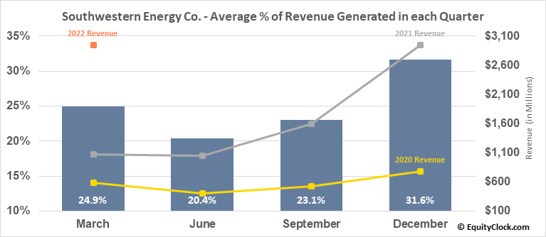 Southwestern Energy Co. (NYSE:SWN) Revenue Seasonality