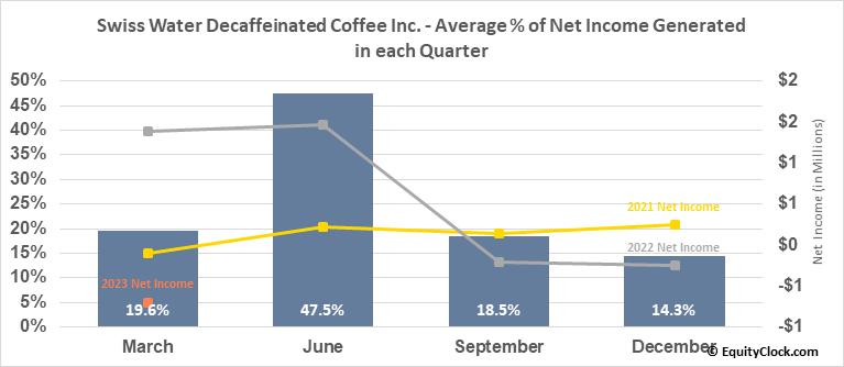 Swiss Water Decaffeinated Coffee Inc. (TSE:SWP.TO) Net Income Seasonality