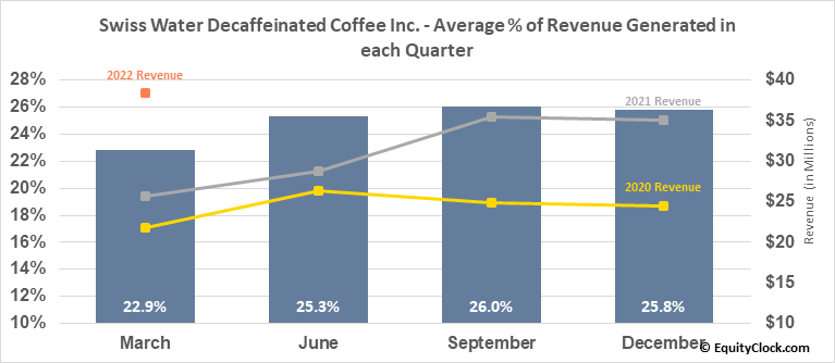 Swiss Water Decaffeinated Coffee Inc. (TSE:SWP.TO) Revenue Seasonality