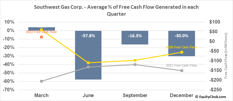 Southwest Gas Corp. (NYSE:SWX) Free Cash Flow Seasonality