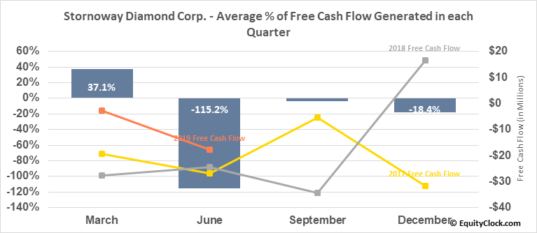 Stornoway Diamond Corp. (TSE:SWY.TO) Free Cash Flow Seasonality