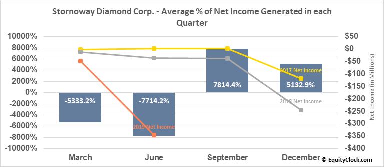Stornoway Diamond Corp. (TSE:SWY.TO) Net Income Seasonality