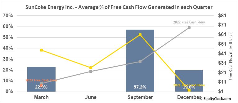 SunCoke Energy Inc. (NYSE:SXC) Free Cash Flow Seasonality