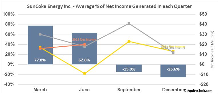 SunCoke Energy Inc. (NYSE:SXC) Net Income Seasonality