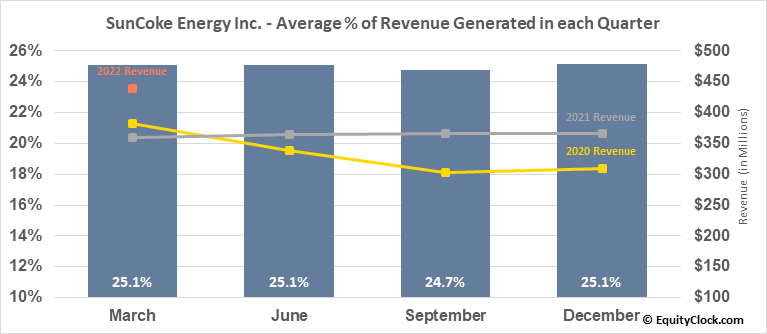 SunCoke Energy Inc. (NYSE:SXC) Revenue Seasonality