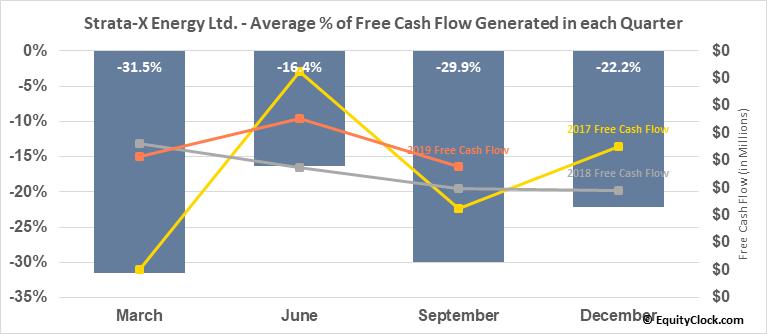 Strata-X Energy Ltd. (TSXV:SXE.V) Free Cash Flow Seasonality