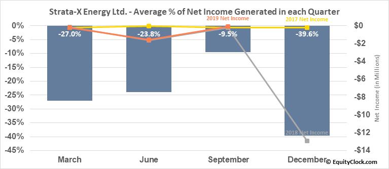 Strata-X Energy Ltd. (TSXV:SXE.V) Net Income Seasonality
