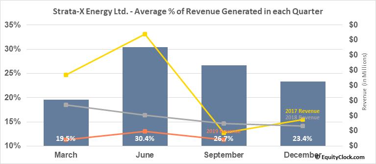 Strata-X Energy Ltd. (TSXV:SXE.V) Revenue Seasonality