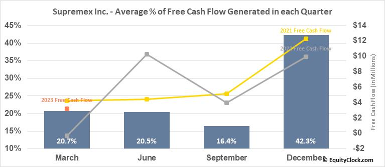 Supremex Inc. (TSE:SXP.TO) Free Cash Flow Seasonality