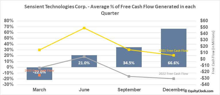 Sensient Technologies Corp. (NYSE:SXT) Free Cash Flow Seasonality