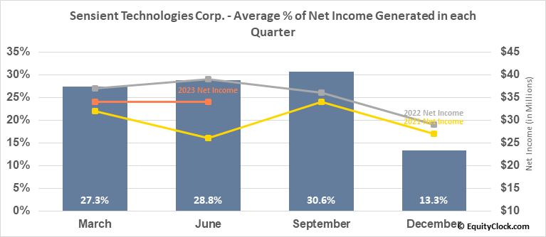 Sensient Technologies Corp. (NYSE:SXT) Net Income Seasonality