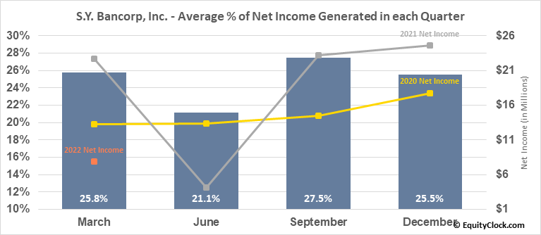 S.Y. Bancorp, Inc. (NASD:SYBT) Net Income Seasonality