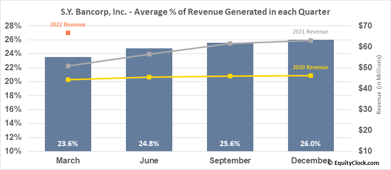 S.Y. Bancorp, Inc. (NASD:SYBT) Revenue Seasonality