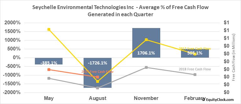 Seychelle Environmental Technologies Inc  (SYEV) Free Cash Flow Seasonality