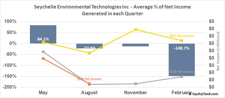 Seychelle Environmental Technologies Inc  (SYEV) Net Income Seasonality