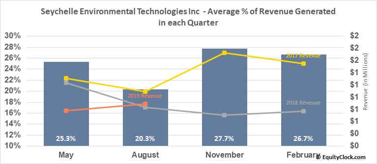 Seychelle Environmental Technologies Inc  (SYEV) Revenue Seasonality