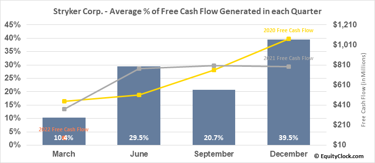 Stryker Corp. (NYSE:SYK) Free Cash Flow Seasonality