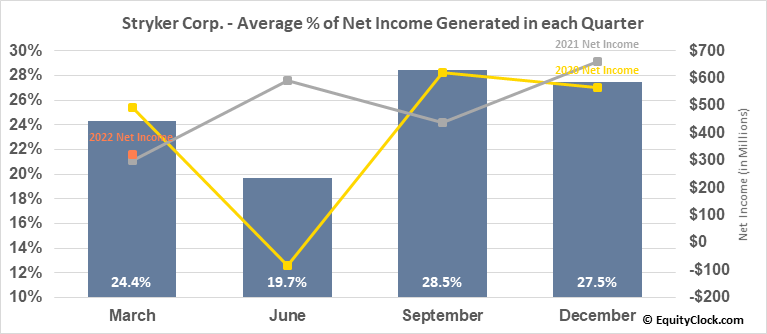Stryker Corp. (NYSE:SYK) Net Income Seasonality