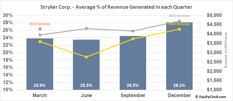Stryker Corp. (NYSE:SYK) Revenue Seasonality