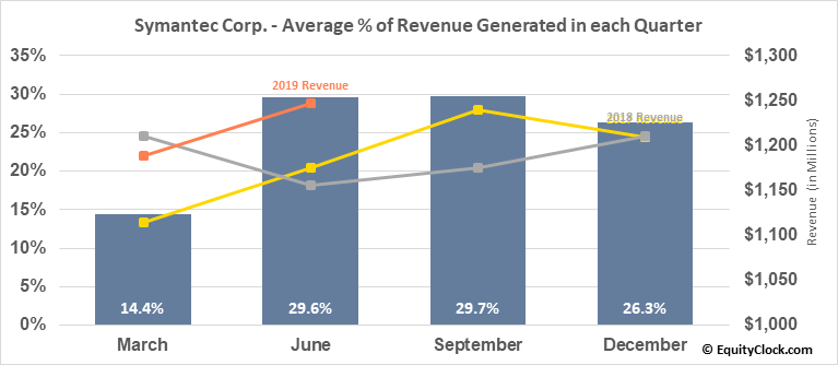 Symantec Corp. (NASD:SYMC) Revenue Seasonality