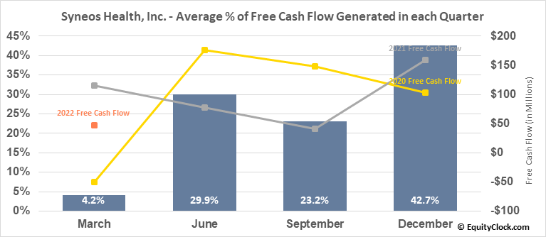 Syneos Health, Inc. (NASD:SYNH) Free Cash Flow Seasonality