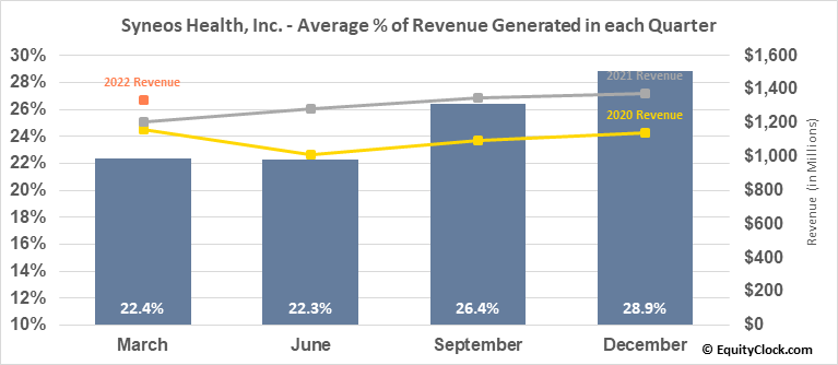 Syneos Health, Inc. (NASD:SYNH) Revenue Seasonality