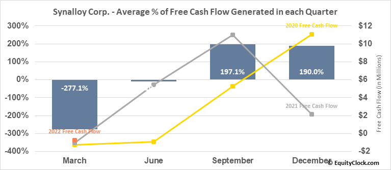 Synalloy Corp. (NASD:SYNL) Free Cash Flow Seasonality