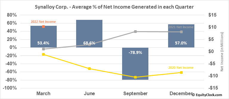Synalloy Corp. (NASD:SYNL) Net Income Seasonality