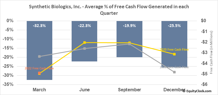 Synthetic Biologics, Inc. (AMEX:SYN) Free Cash Flow Seasonality