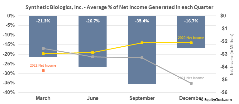Synthetic Biologics, Inc. (AMEX:SYN) Net Income Seasonality