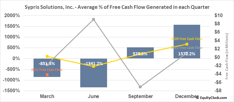 Sypris Solutions, Inc. (NASD:SYPR) Free Cash Flow Seasonality