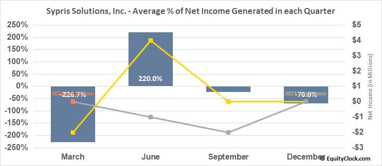 Sypris Solutions, Inc. (NASD:SYPR) Net Income Seasonality
