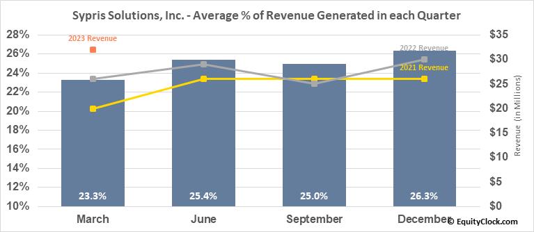 Sypris Solutions, Inc. (NASD:SYPR) Revenue Seasonality