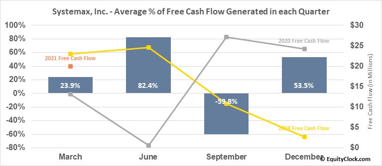 Systemax, Inc. (NYSE:SYX) Free Cash Flow Seasonality