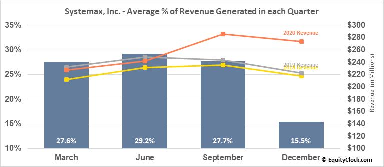 Systemax, Inc. (NYSE:SYX) Revenue Seasonality