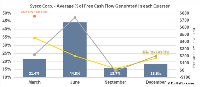 Sysco Corp. (NYSE:SYY) Free Cash Flow Seasonality
