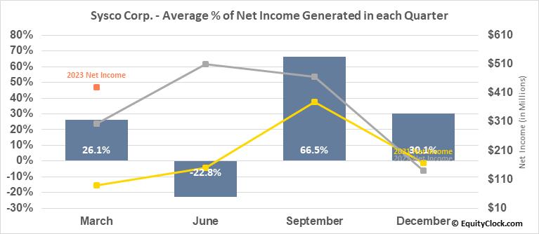 Sysco Corp. (NYSE:SYY) Net Income Seasonality