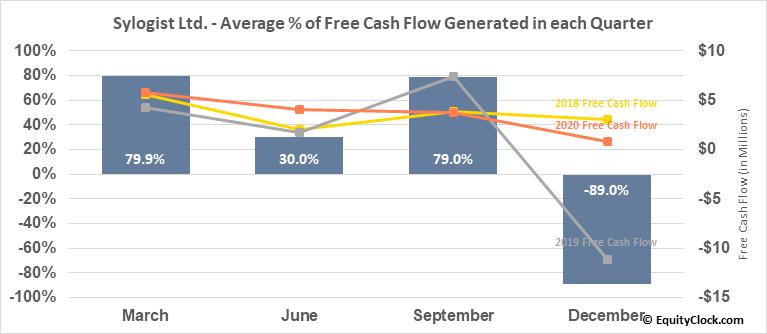 Sylogist Ltd. (TSXV:SYZ.V) Free Cash Flow Seasonality