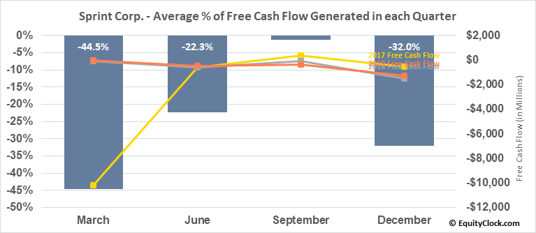 Sprint Corp. (NYSE:S) Free Cash Flow Seasonality