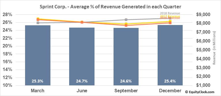Sprint Corp. (NYSE:S) Revenue Seasonality