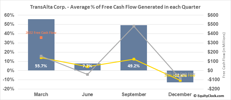 TransAlta Corp. (TSE:TA.TO) Free Cash Flow Seasonality