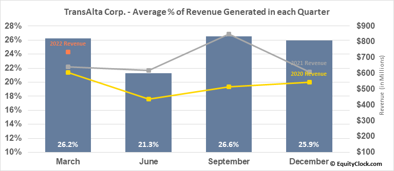 TransAlta Corp. (TSE:TA.TO) Revenue Seasonality