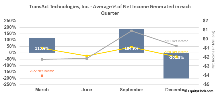 TransAct Technologies, Inc. (NASD:TACT) Net Income Seasonality