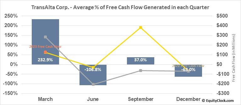 TransAlta Corp. (NYSE:TAC) Free Cash Flow Seasonality