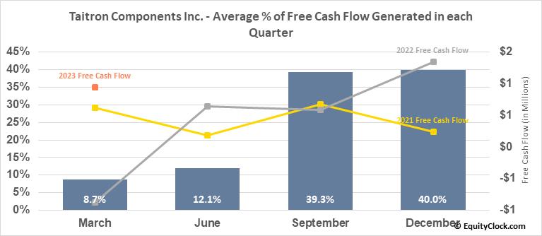 Taitron Components Inc. (NASD:TAIT) Free Cash Flow Seasonality