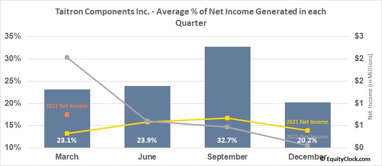 Taitron Components Inc. (NASD:TAIT) Net Income Seasonality