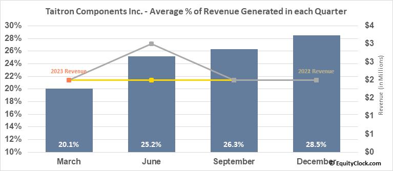 Taitron Components Inc. (NASD:TAIT) Revenue Seasonality