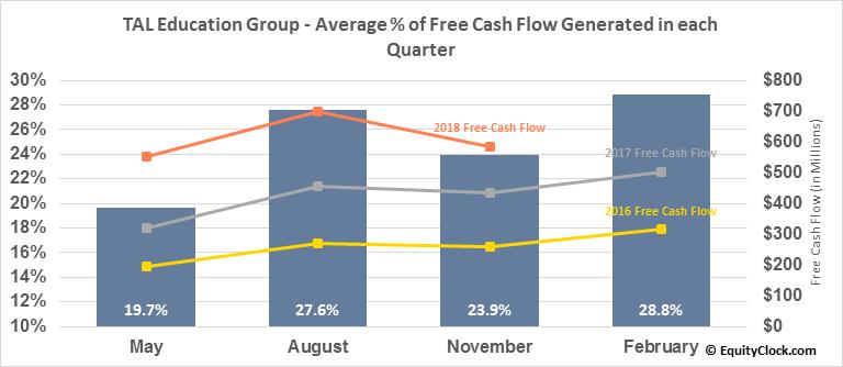 TAL Education Group (NYSE:TAL) Free Cash Flow Seasonality